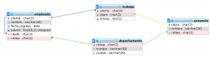 Diagrama E-R de proyectosDB
