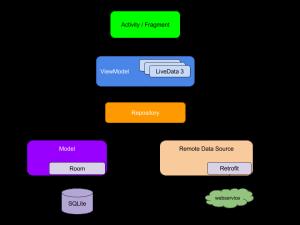 Arquitectura de una app en Android